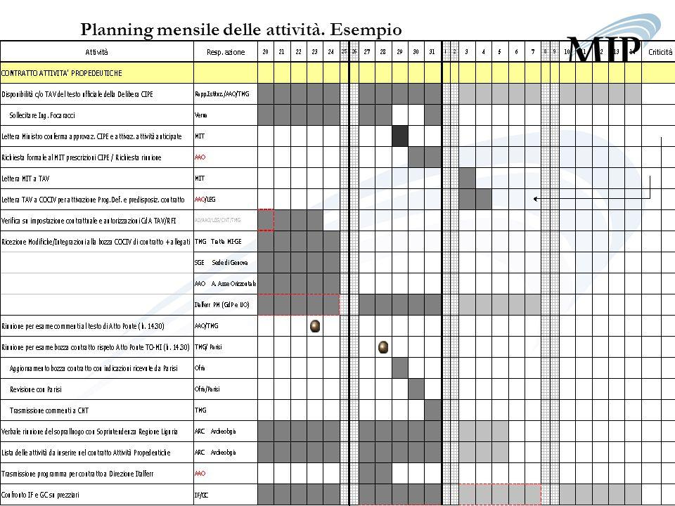 Planning mensile delle attività. Esempio