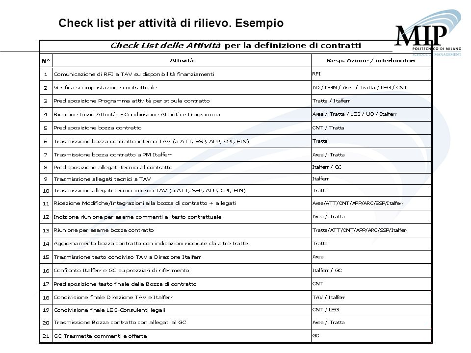 Check list per attività di rilievo. Esempio
