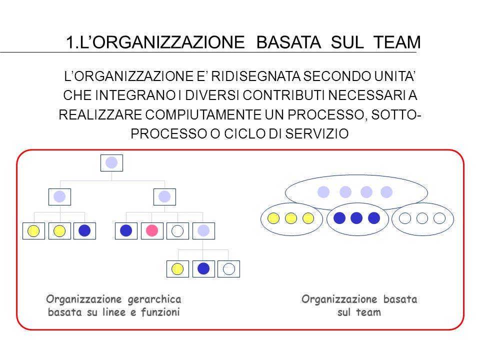 1.L'ORGANIZZAZIONE BASATA SUL TEAM