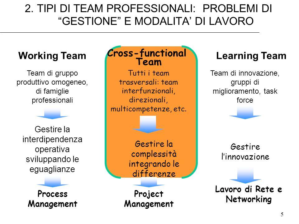 Lavoro di Rete e Networking
