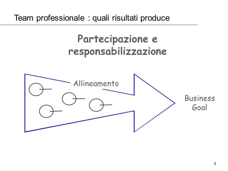 Partecipazione e responsabilizzazione