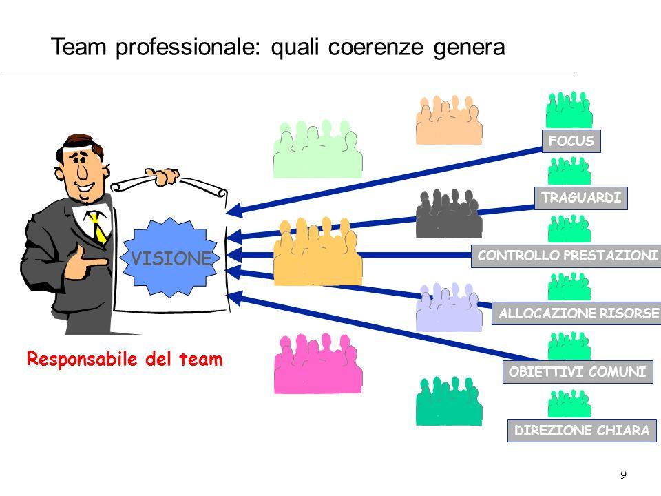 Team professionale: quali coerenze genera
