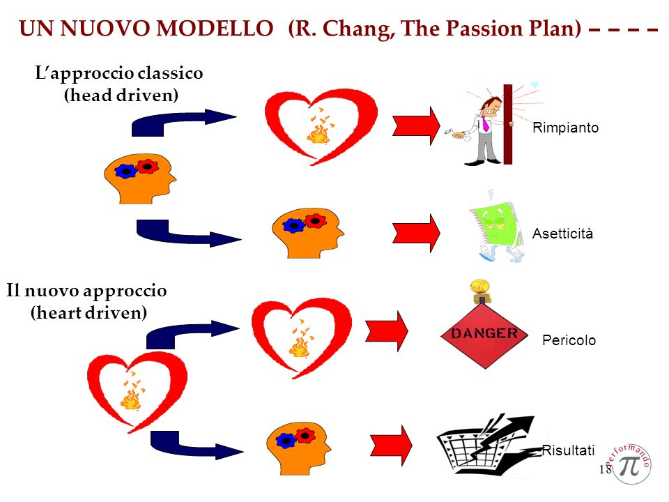 UN NUOVO MODELLO (R. Chang, The Passion Plan)