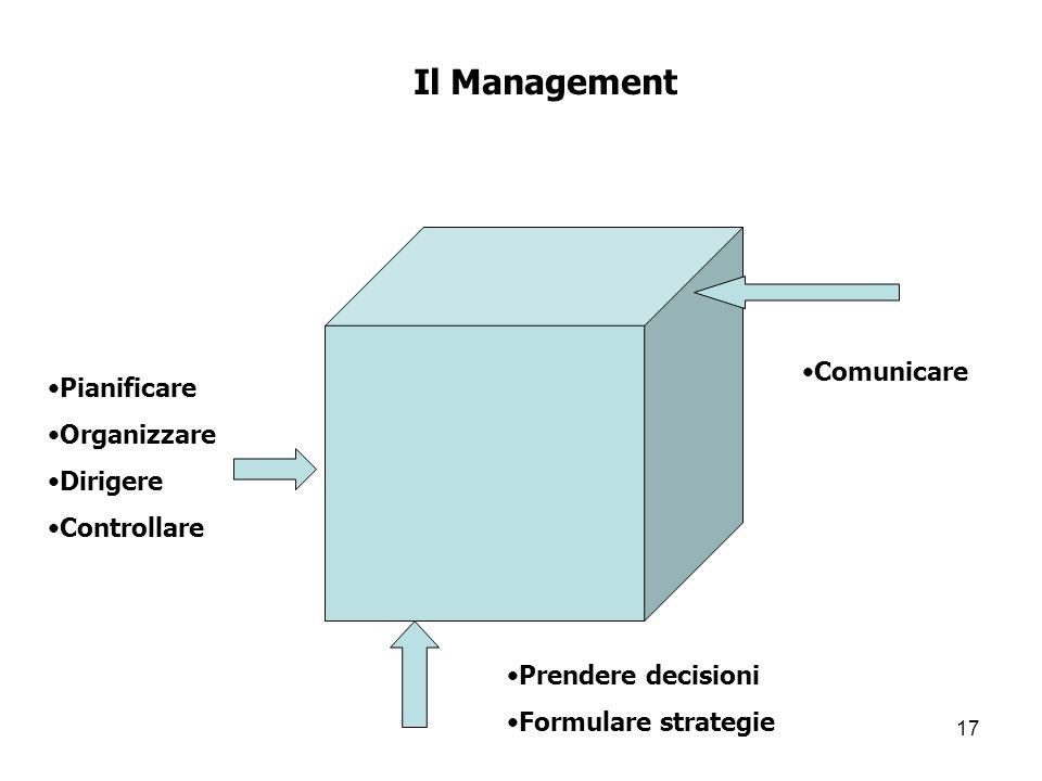 Il Management Comunicare Pianificare Organizzare Dirigere Controllare