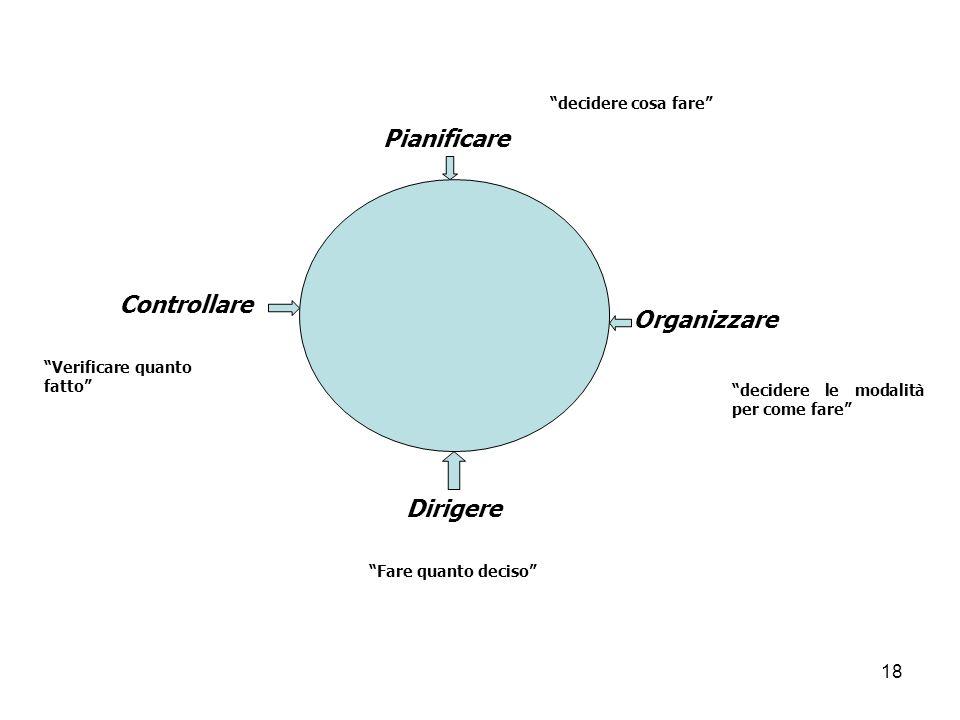 Pianificare Controllare Organizzare Dirigere decidere cosa fare