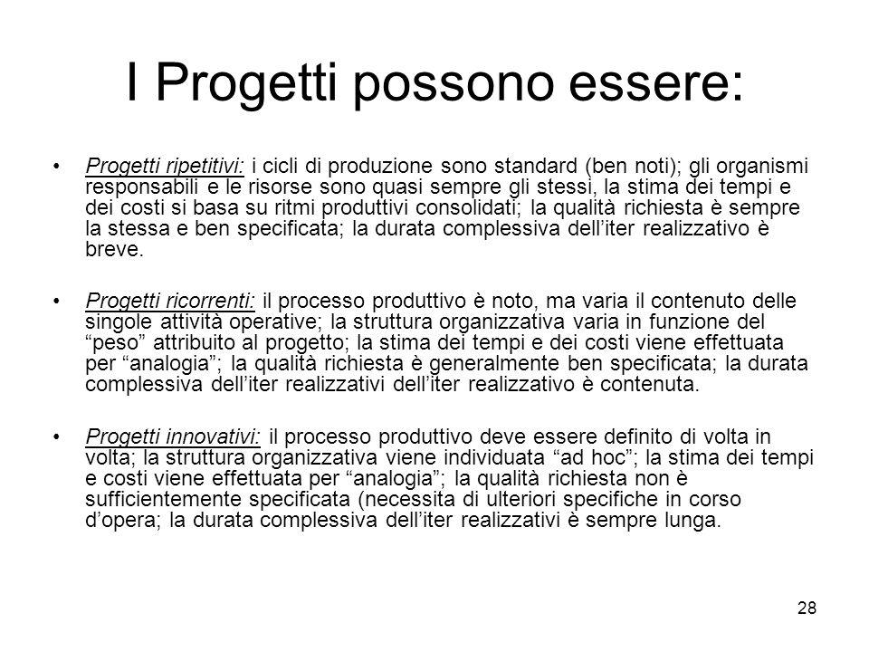 I Progetti possono essere: