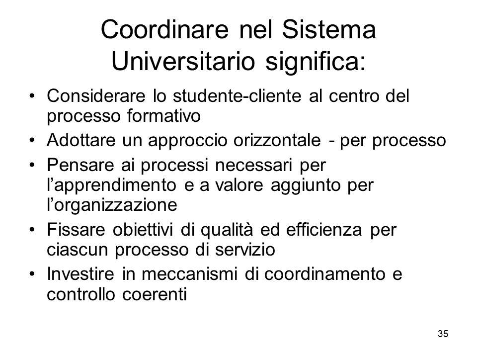Coordinare nel Sistema Universitario significa: