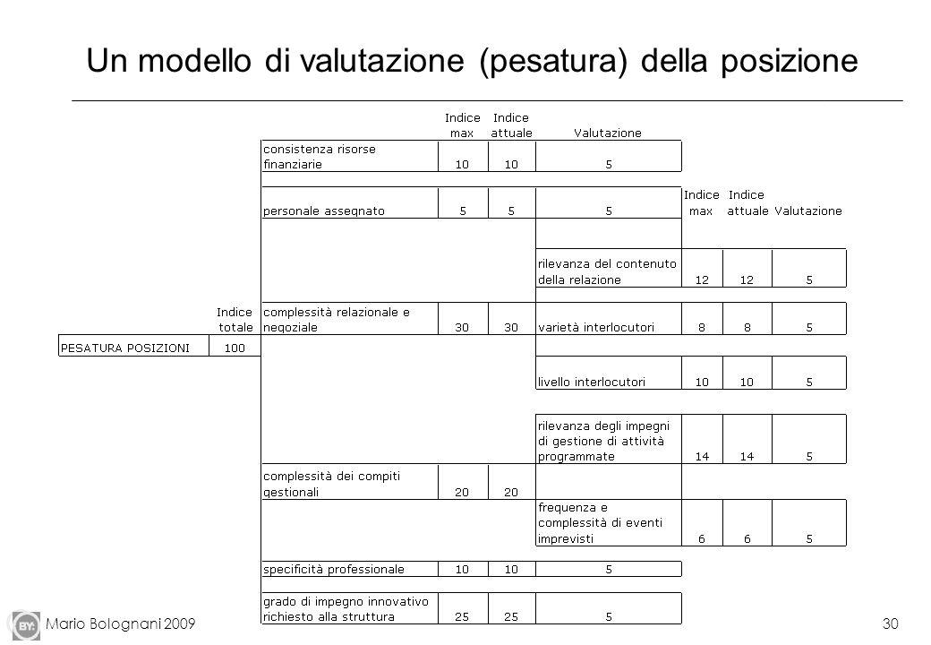 Un modello di valutazione (pesatura) della posizione
