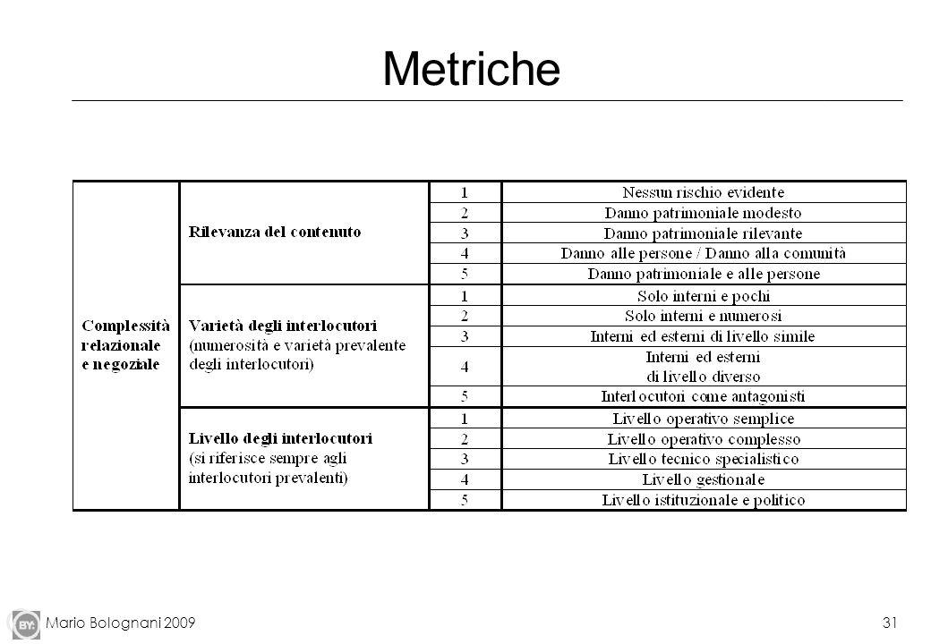 Metriche