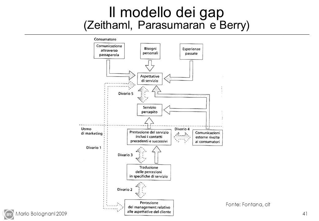 Il modello dei gap (Zeithaml, Parasumaran e Berry)