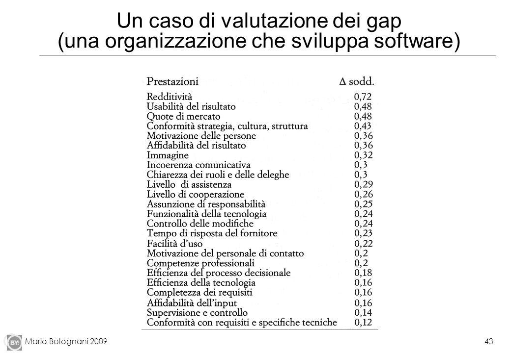 Un caso di valutazione dei gap (una organizzazione che sviluppa software)