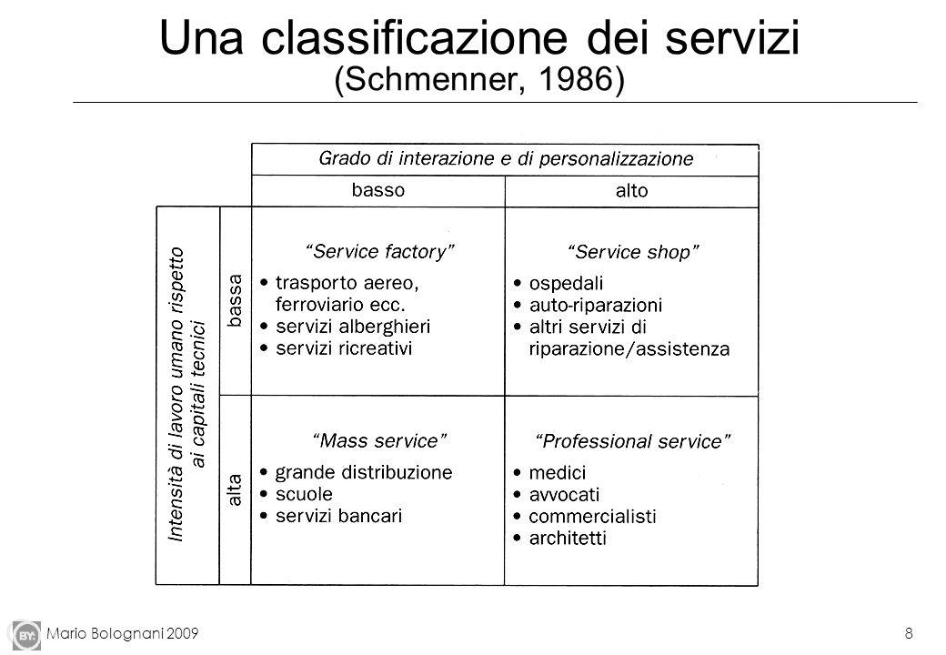 Una classificazione dei servizi (Schmenner, 1986)
