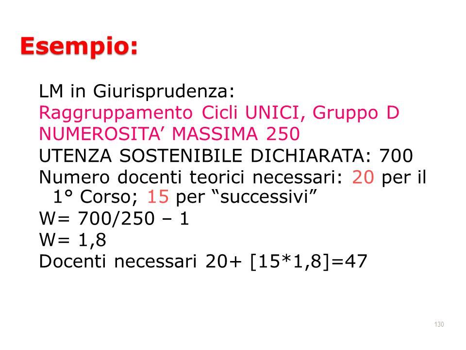 Esempio: LM in Giurisprudenza: Raggruppamento Cicli UNICI, Gruppo D