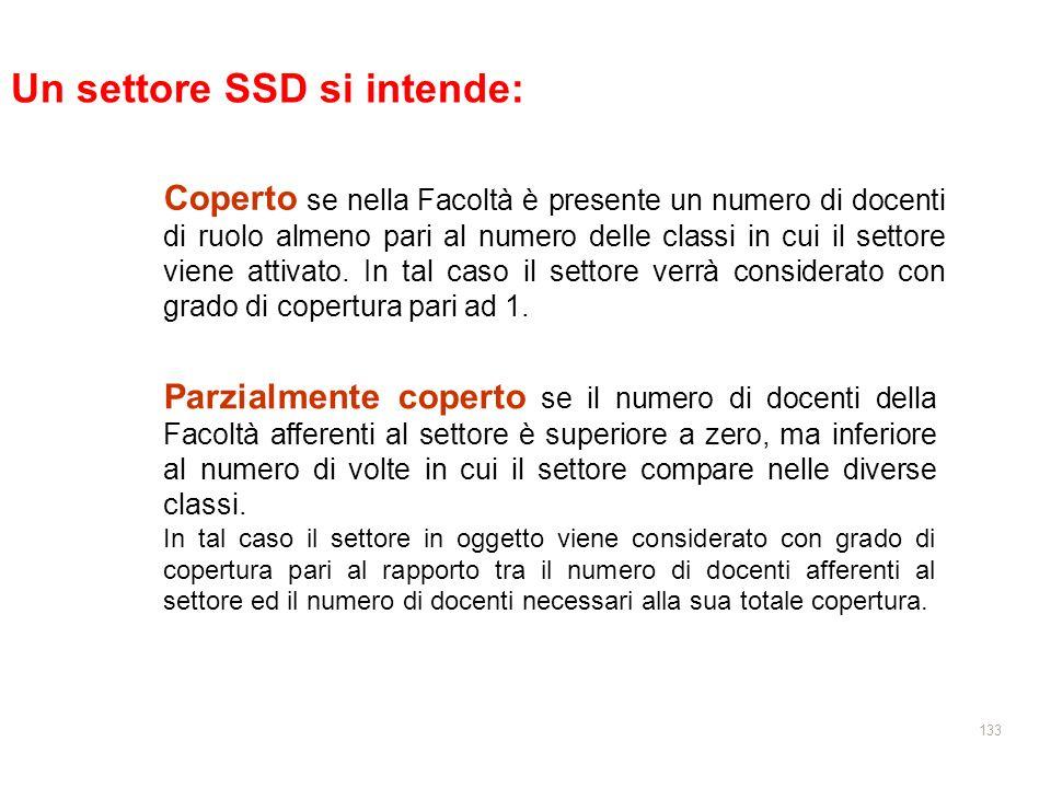 Un settore SSD si intende: