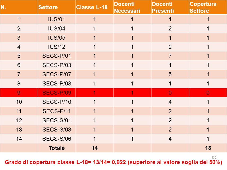 N. Settore. Classe L-18. Docenti Necessari. Docenti Presenti. Copertura Settore. 1. IUS/01. 2.