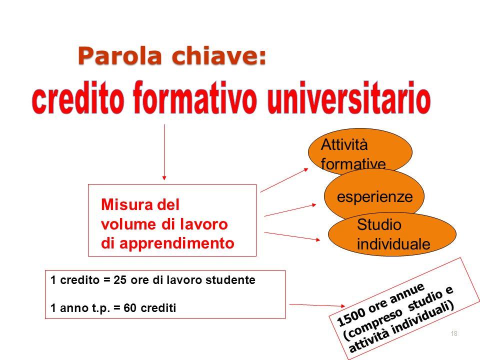 credito formativo universitario
