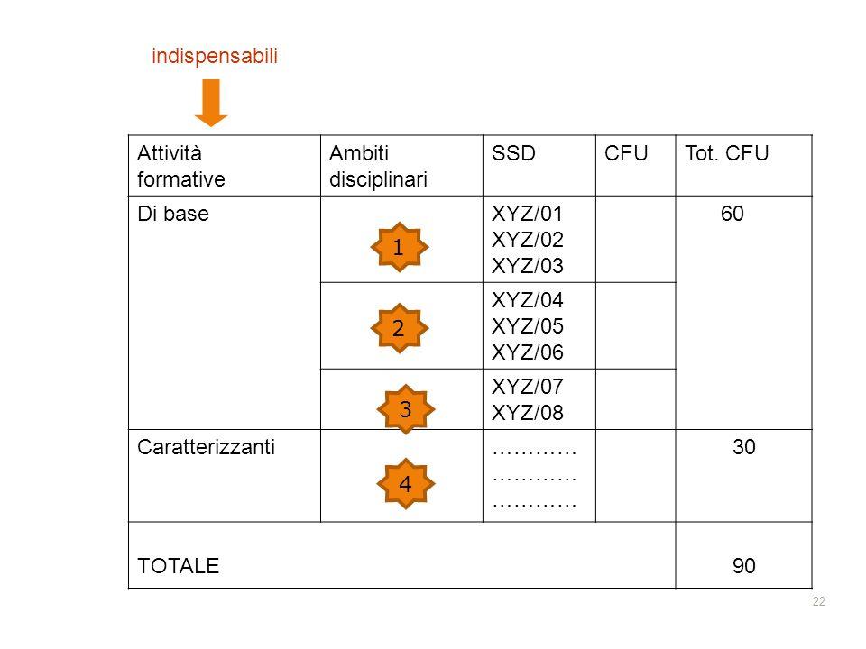indispensabili Attività formative Ambiti disciplinari SSD CFU Tot. CFU