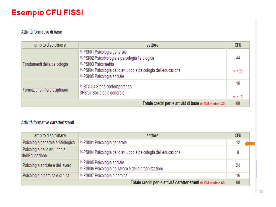 Esempio CFU FISSI