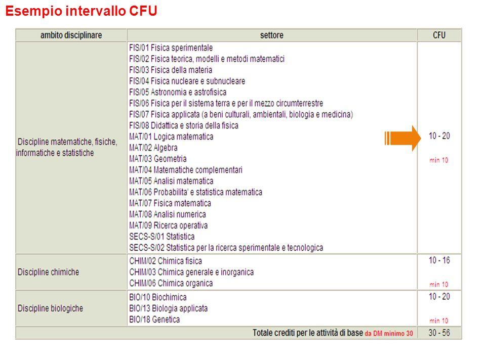 Esempio intervallo CFU