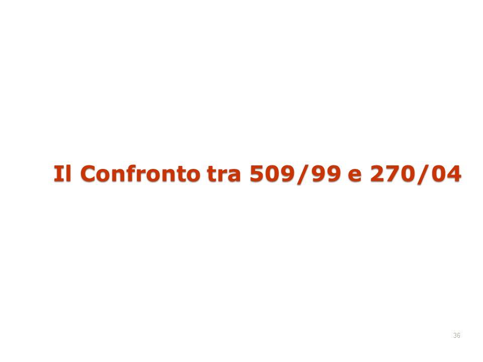 Il Confronto tra 509/99 e 270/04