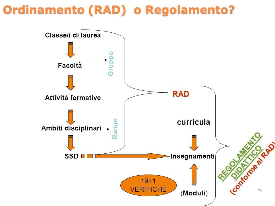 Ordinamento (RAD) o Regolamento