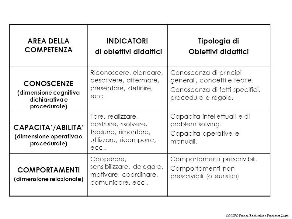 di obiettivi didattici Tipologia di Obiettivi didattici