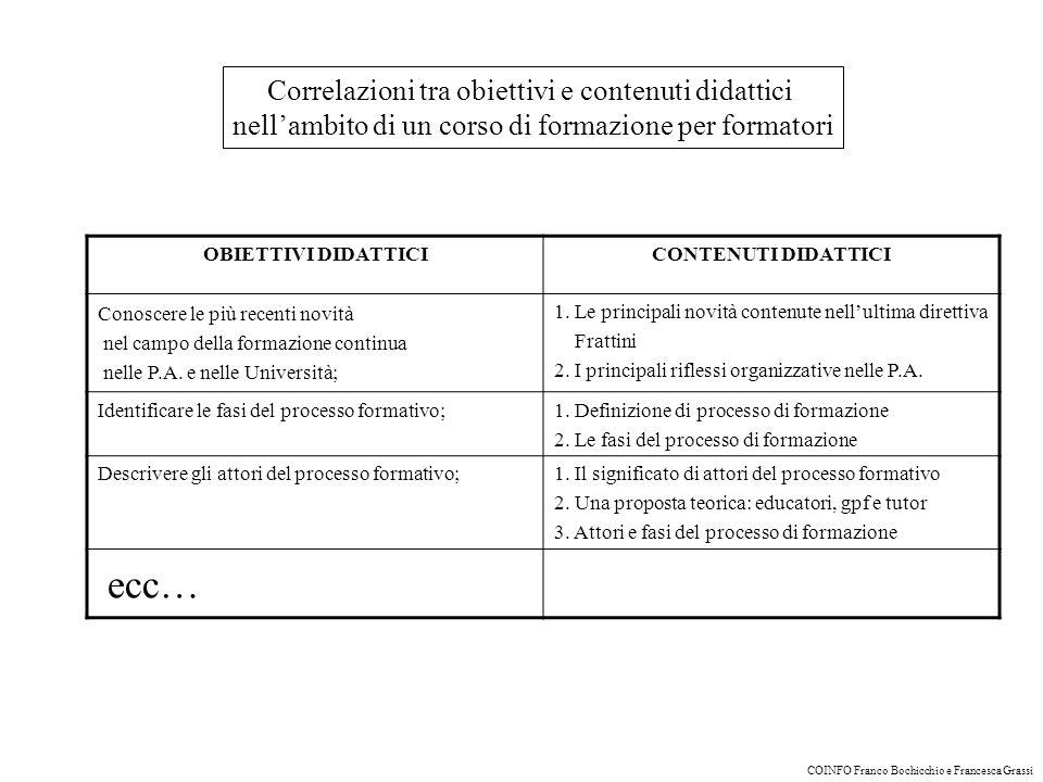 ecc… Correlazioni tra obiettivi e contenuti didattici