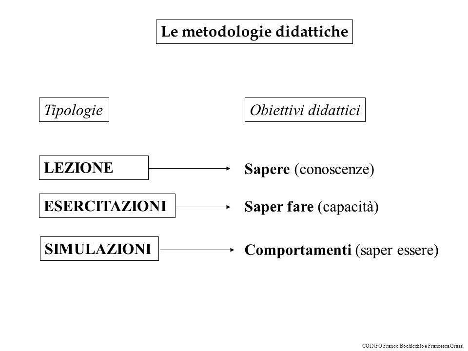 Le metodologie didattiche