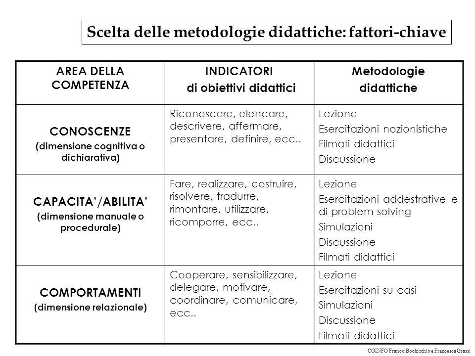 Scelta delle metodologie didattiche: fattori-chiave