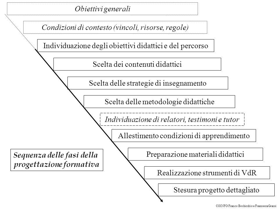 Sequenza delle fasi della progettazione formativa