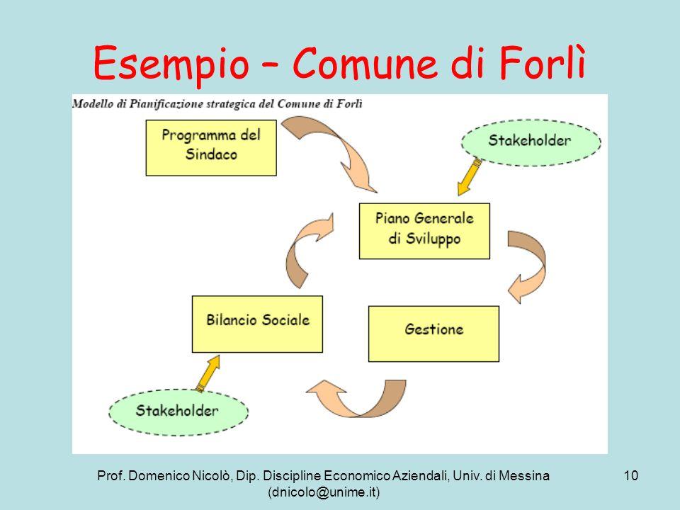 Esempio – Comune di Forlì