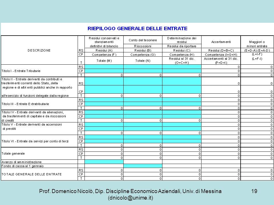 Prof. Domenico Nicolò, Dip. Discipline Economico Aziendali, Univ