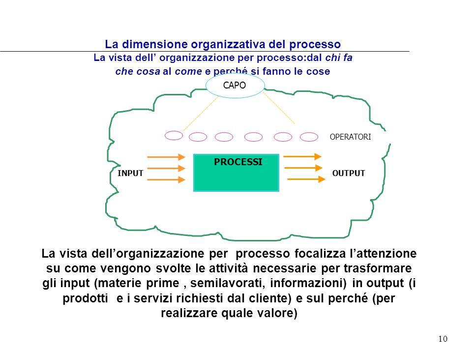 La dimensione organizzativa del processo La vista dell' organizzazione per processo:dal chi fa che cosa al come e perché si fanno le cose