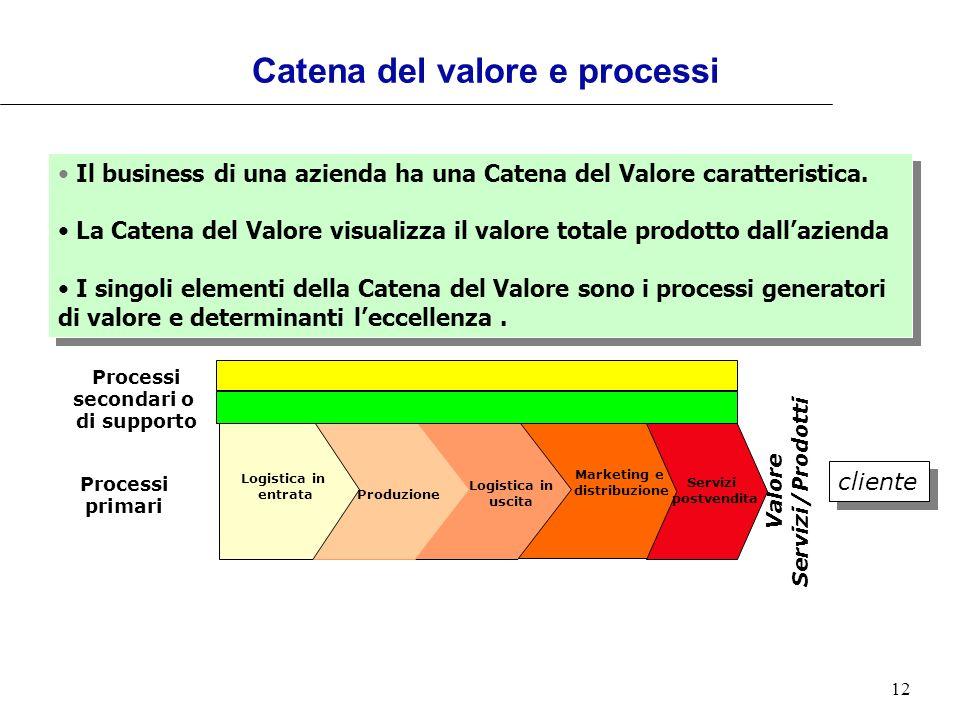 Catena del valore e processi