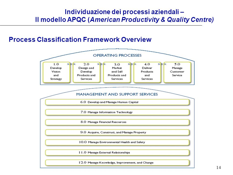 Process Classification Framework Overview