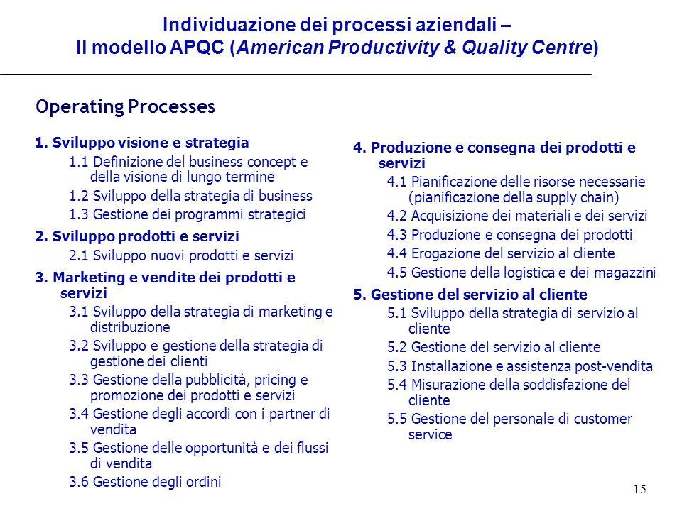 Individuazione dei processi aziendali – Il modello APQC (American Productivity & Quality Centre)