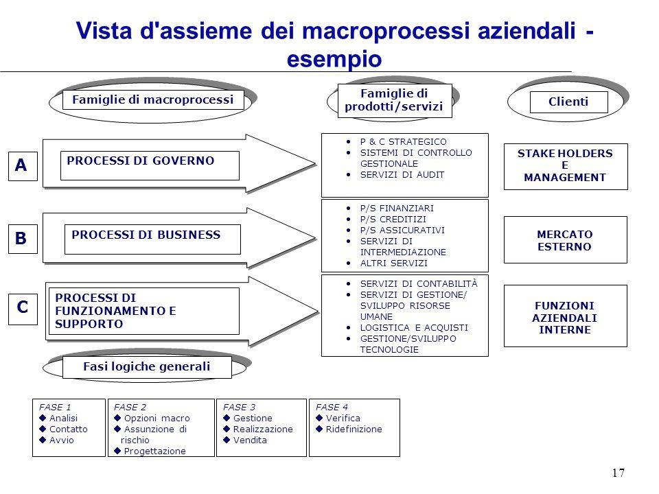 Vista d assieme dei macroprocessi aziendali - esempio
