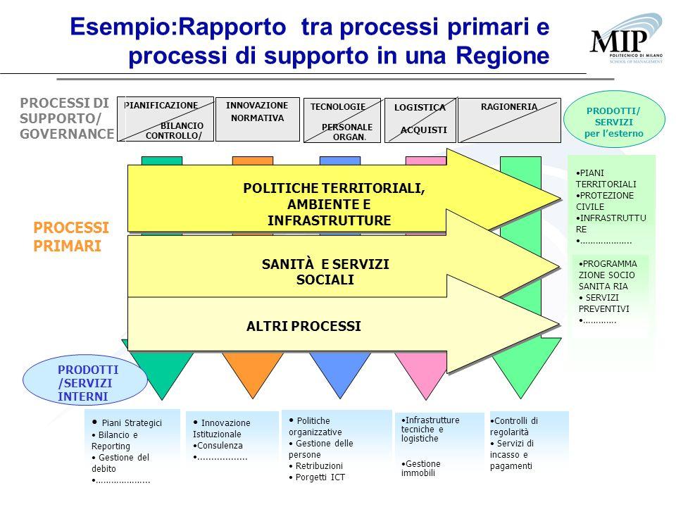 Esempio:Rapporto tra processi primari e processi di supporto in una Regione