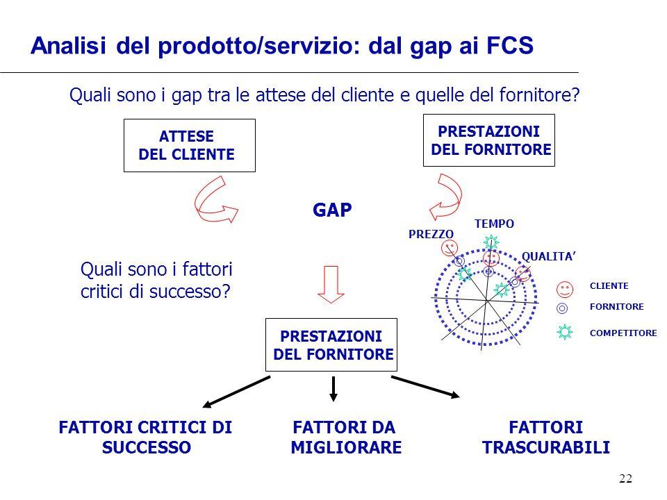Analisi del prodotto/servizio: dal gap ai FCS