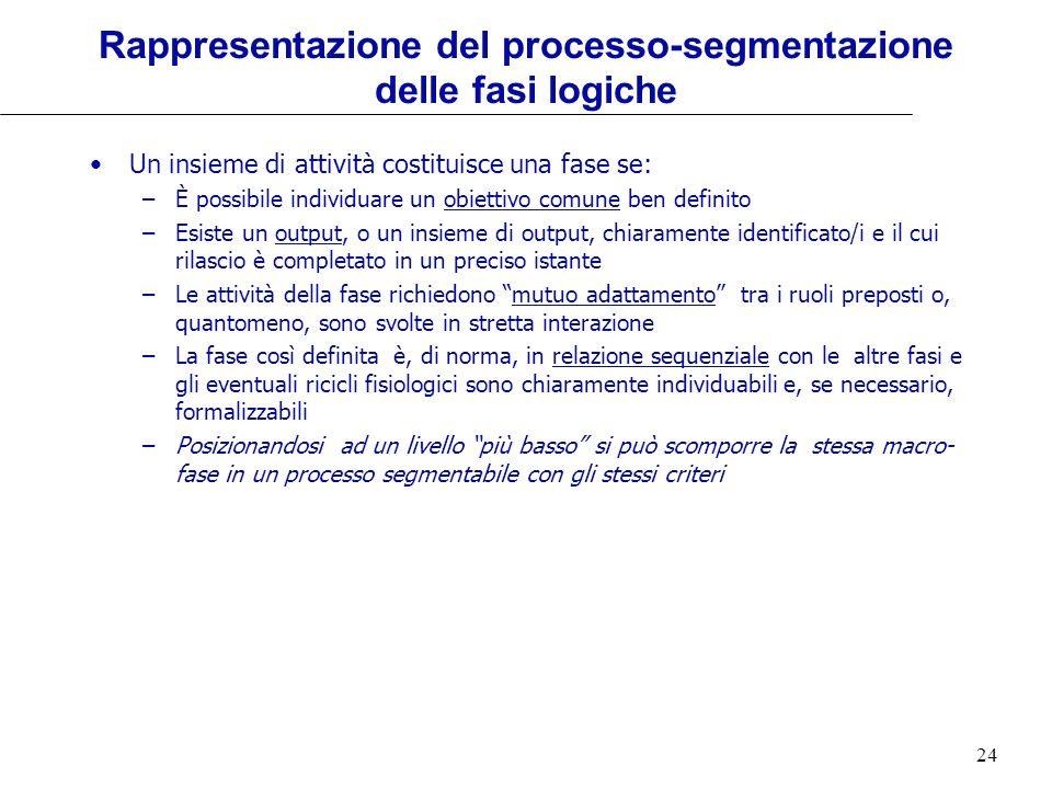 Rappresentazione del processo-segmentazione delle fasi logiche
