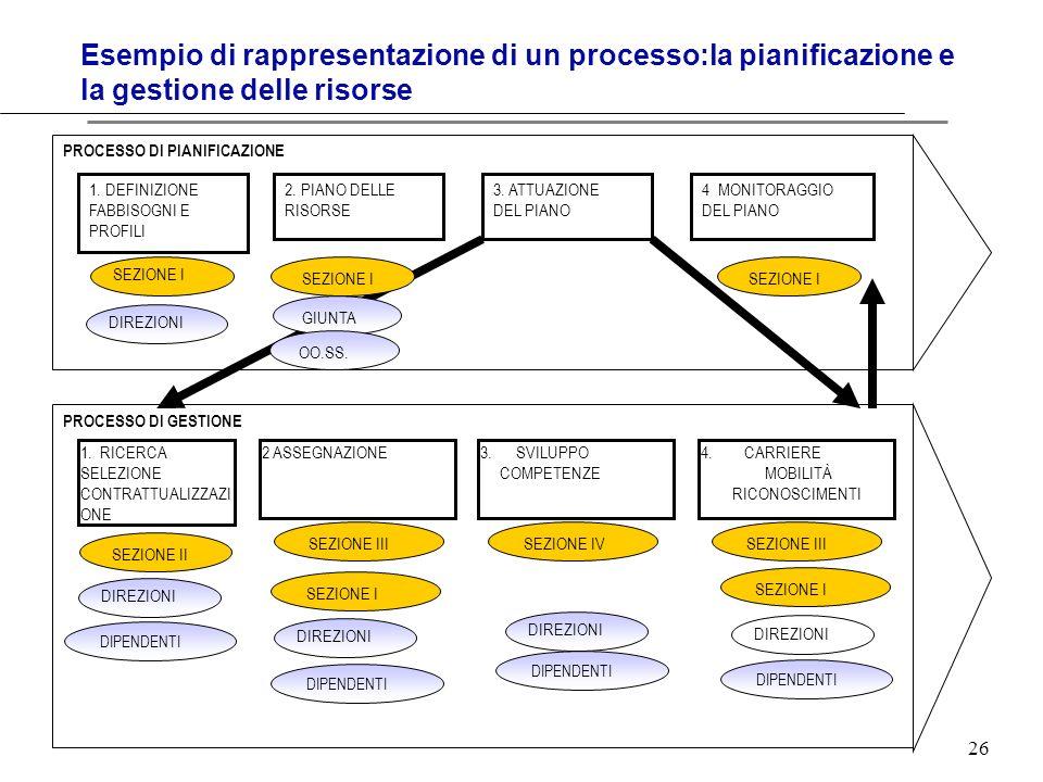 Esempio di rappresentazione di un processo:la pianificazione e la gestione delle risorse