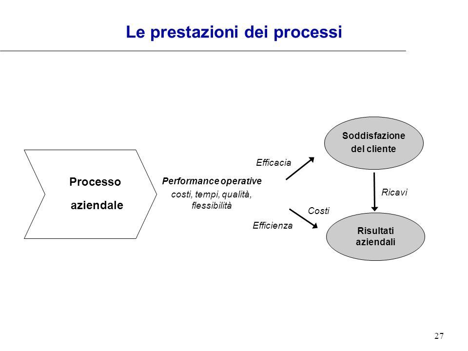 Le prestazioni dei processi