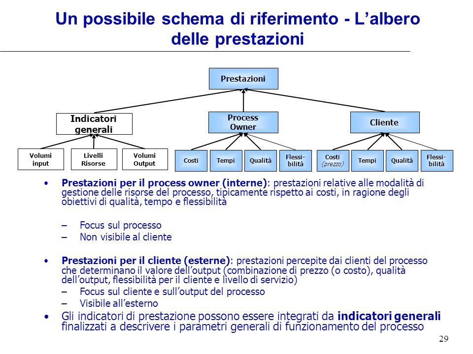 Un possibile schema di riferimento - L'albero delle prestazioni