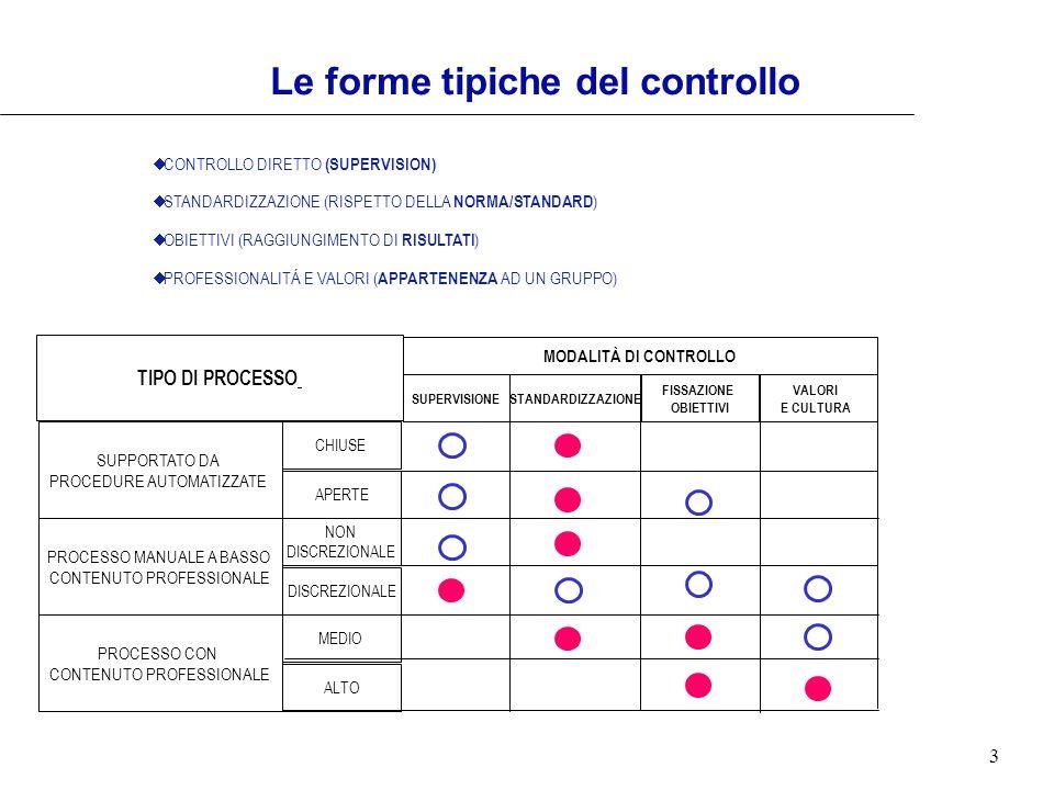 Le forme tipiche del controllo