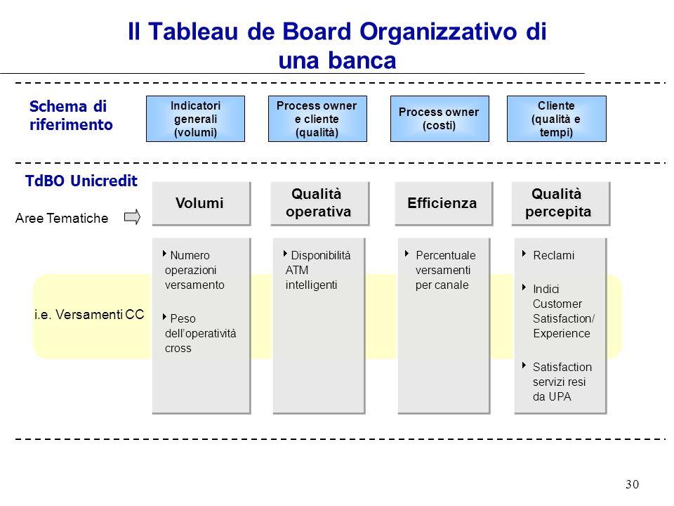 Il Tableau de Board Organizzativo di una banca