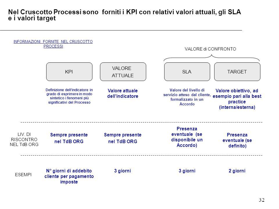 Nel Cruscotto Processi sono forniti i KPI con relativi valori attuali, gli SLA e i valori target