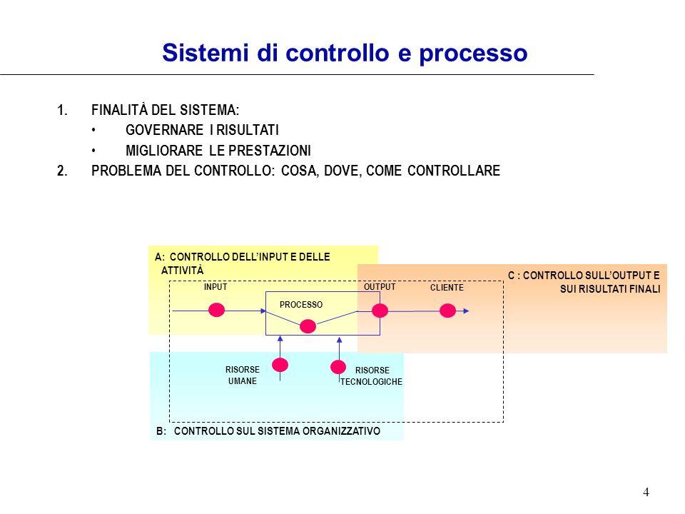 Sistemi di controllo e processo