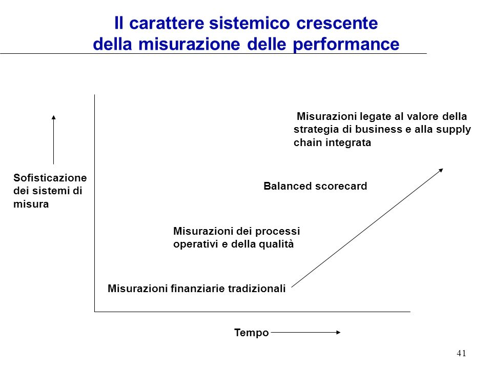 Il carattere sistemico crescente della misurazione delle performance