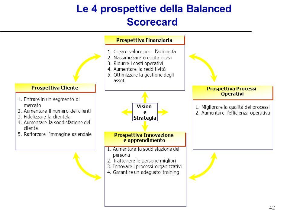 Le 4 prospettive della Balanced Scorecard