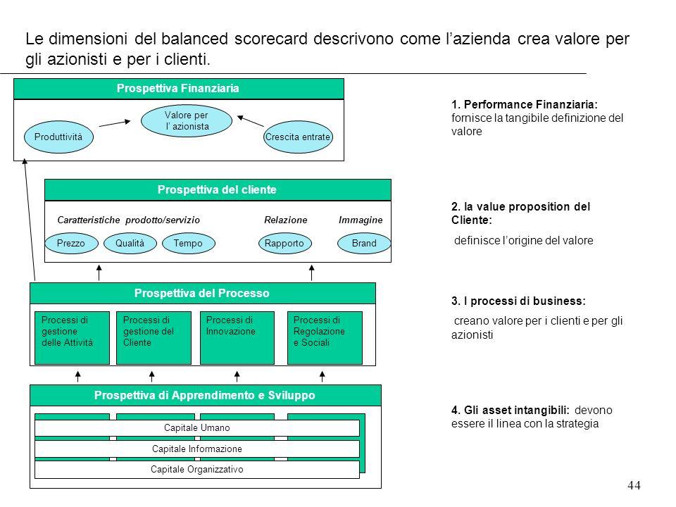 Le dimensioni del balanced scorecard descrivono come l'azienda crea valore per gli azionisti e per i clienti.